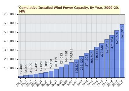 wind-energy-growth-forecast