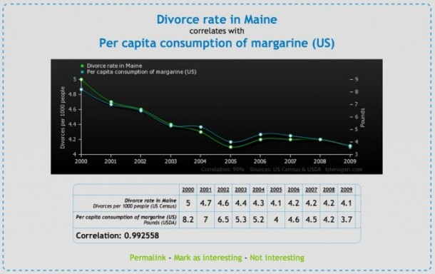 Spurious-Correlations-01-685x432