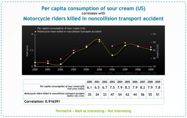 Spurious-Correlations-06-685x434