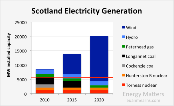 scotland_electric_capacity2