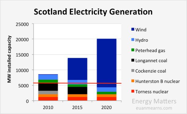 scotland_electric_capacity2